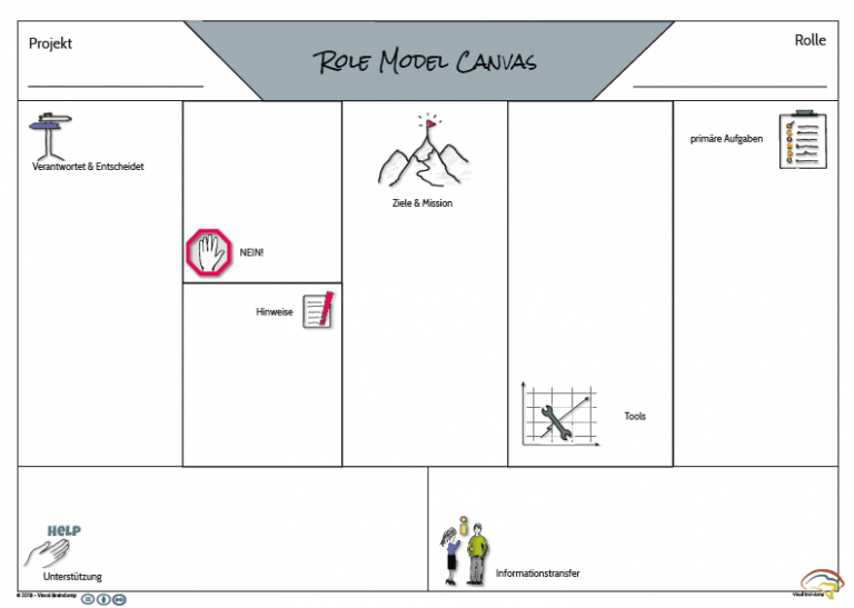 Role Model Canvas